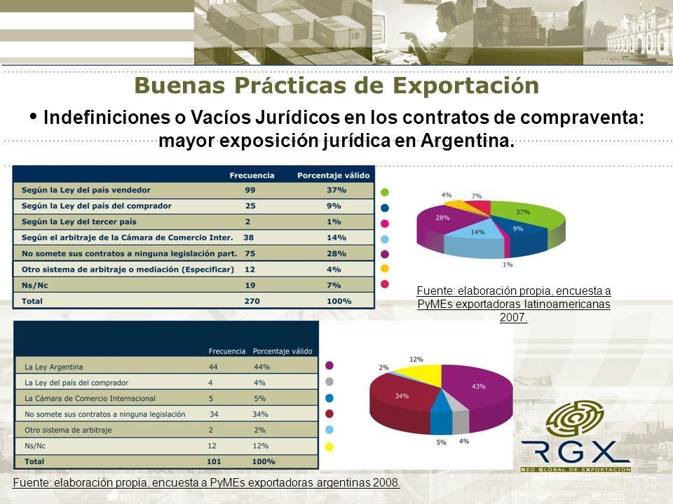 Indefiniciones o Vacíos Jurídicos en los contratos de compraventa: mayor exposición jurídica en Argentina. Fuente: elaboración propia, encuesta a PyME