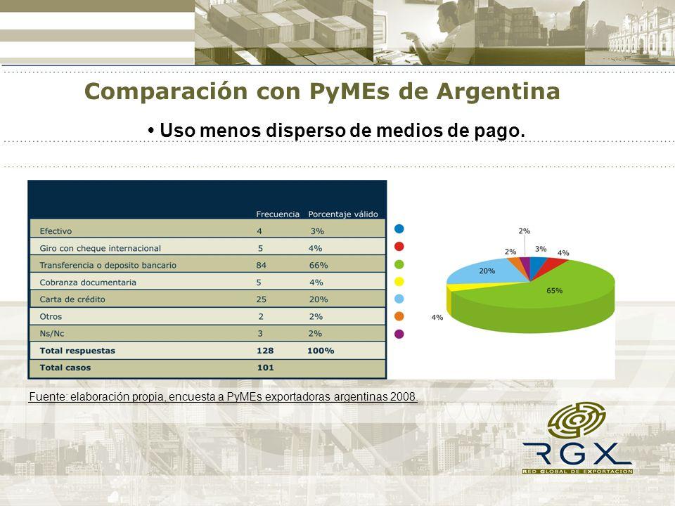 Uso menos disperso de medios de pago. Comparación con PyMEs de Argentina Fuente: elaboración propia, encuesta a PyMEs exportadoras argentinas 2008.