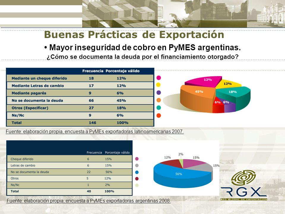 Mayor inseguridad de cobro en PyMES argentinas. ¿Cómo se documenta la deuda por el financiamiento otorgado? Fuente: elaboración propia, encuesta a PyM