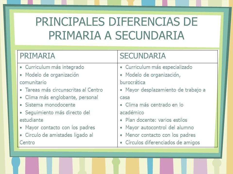 PRINCIPALES DIFERENCIAS DE PRIMARIA A SECUNDARIA PRIMARIASECUNDARIA Curriculum más integrado Modelo de organización comunitario Tareas más circunscrit