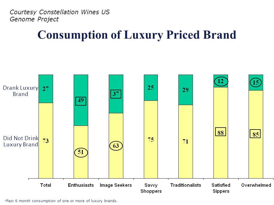 Consumption of Luxury Priced Brand Drank Luxury Brand Did Not Drink Luxury Brand *Past 6 month consumption of one or more of luxury brands. Courtesy C