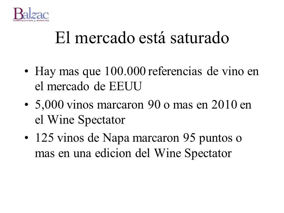 El mercado está saturado Hay mas que 100.000 referencias de vino en el mercado de EEUU 5,000 vinos marcaron 90 o mas en 2010 en el Wine Spectator 125