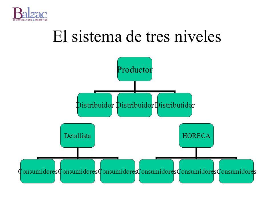 El sistema de tres niveles Productor Distribuidor Distributidor Detallísta Consumidores HORECA Consumidores