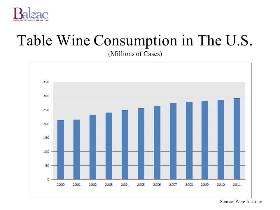 Table Wine Consumption in The U.S. (Millions of Cases) Source: Wine Institute