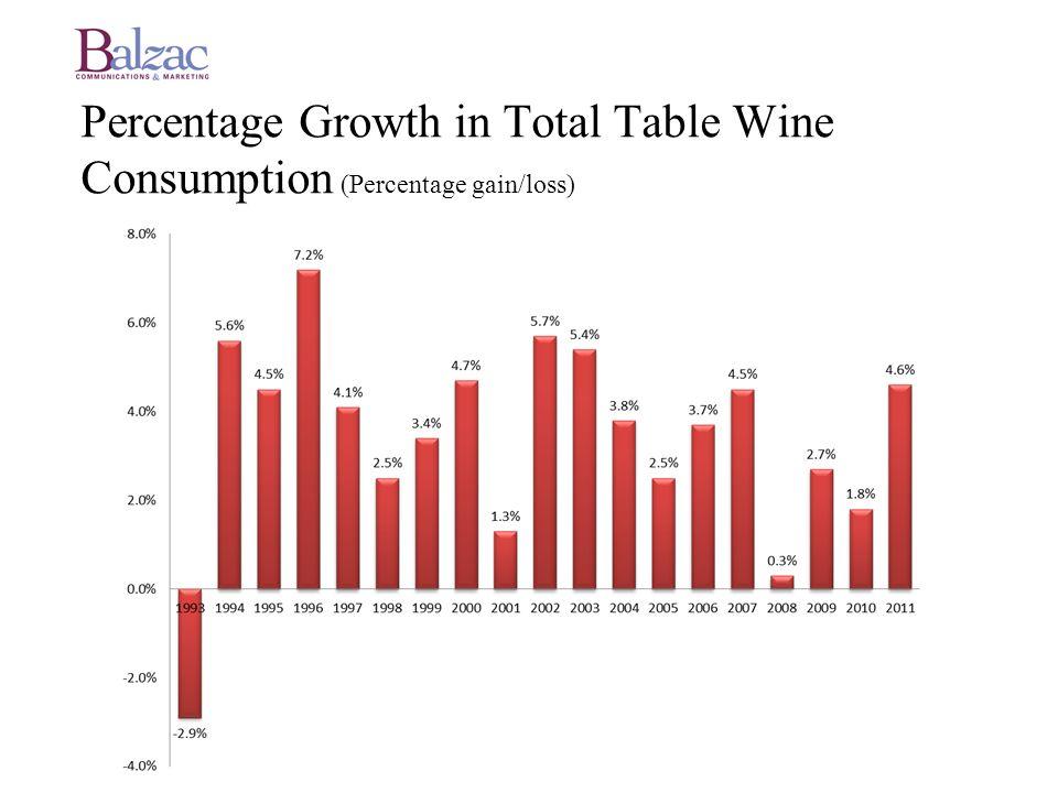 La Nueva Generacion Tenemos una nueva generacion en el mercado Edad: 16-32 anos No tienen miedo Para ellos, el vino no es parte de una comidasino parte de una fiesta