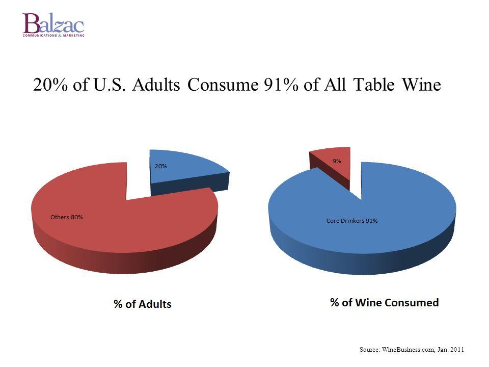 Tercero: El mercado está saturado Hay mas que 100.000 referencias de vino en el mercado de EEUU En muchos estados solo hay dos o tres distribuidores importantes La competencia es aplastante Los vendedores están desbordados