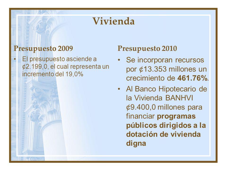 Vivienda Presupuesto 2009 El presupuesto asciende a ¢2.199,0, el cual representa un incremento del 19,0% Presupuesto 2010 Se incorporan recursos por ¢