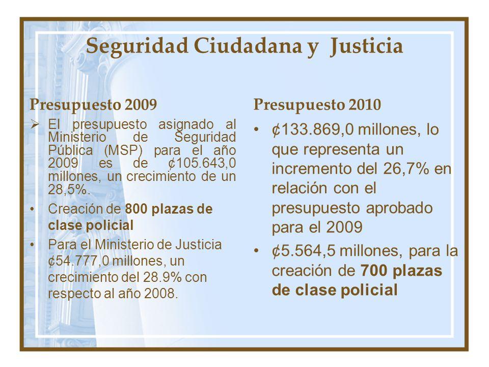 Seguridad Ciudadana y Justicia Presupuesto 2009 El presupuesto asignado al Ministerio de Seguridad Pública (MSP) para el año 2009 es de ¢105.643,0 mil
