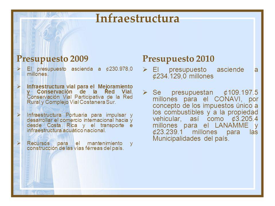 Infraestructura Presupuesto 2009 El presupuesto ascienda a ¢230.978,0 millones. Infraestructura vial para el Mejoramiento y Conservación de la Red Via