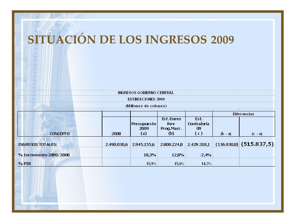 SITUACIÓN DE LOS INGRESOS 2009