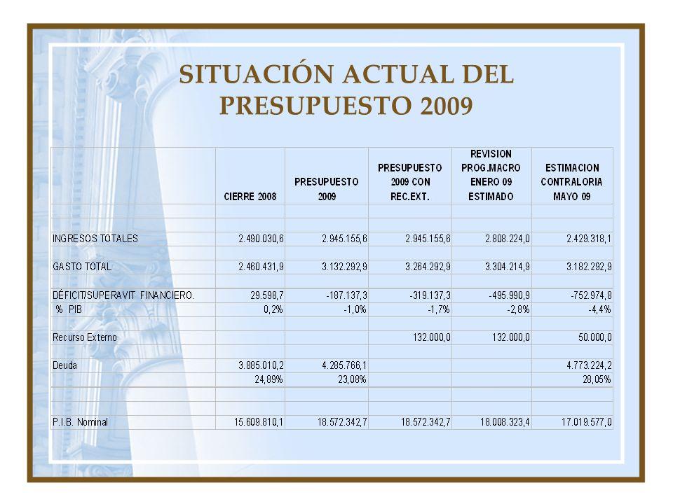 SITUACIÓN ACTUAL DEL PRESUPUESTO 2009