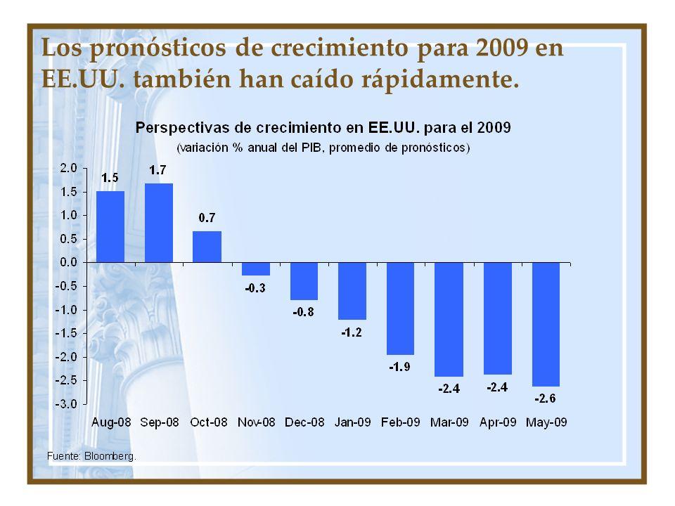 Los pronósticos de crecimiento para 2009 en EE.UU. también han caído rápidamente.