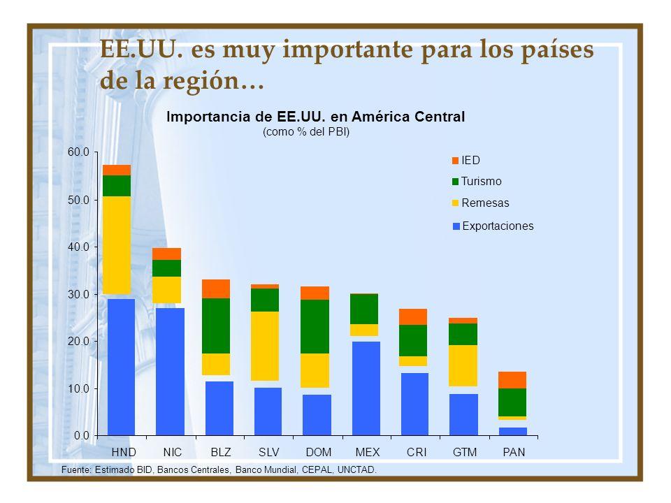 Importancia de EE.UU. en América Central (como % del PBI) 0.0 10.0 20.0 30.0 40.0 50.0 60.0 HNDNICBLZSLVDOMMEXCRIGTMPAN Fuente: Estimado BID, Bancos C