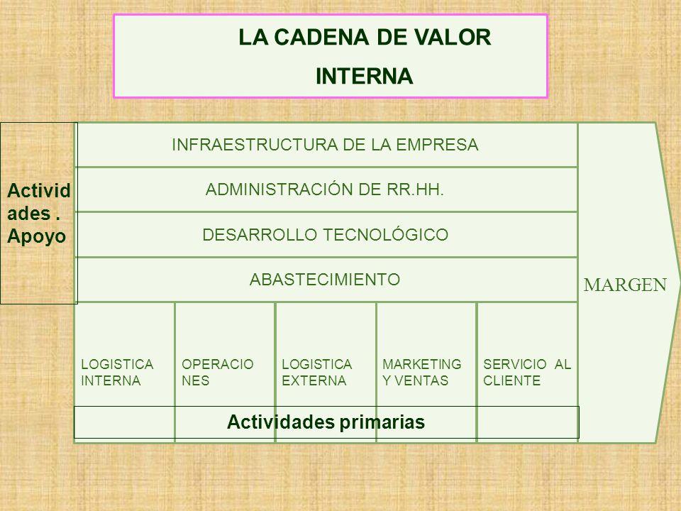 LA CADENA DE VALOR DEL NACIMIENTO Y MUERTE DEL PRODUCTO Proveedores primarios Cadena de valor Proveedores Cadena de Valor de la Empresa Cadena de Valo