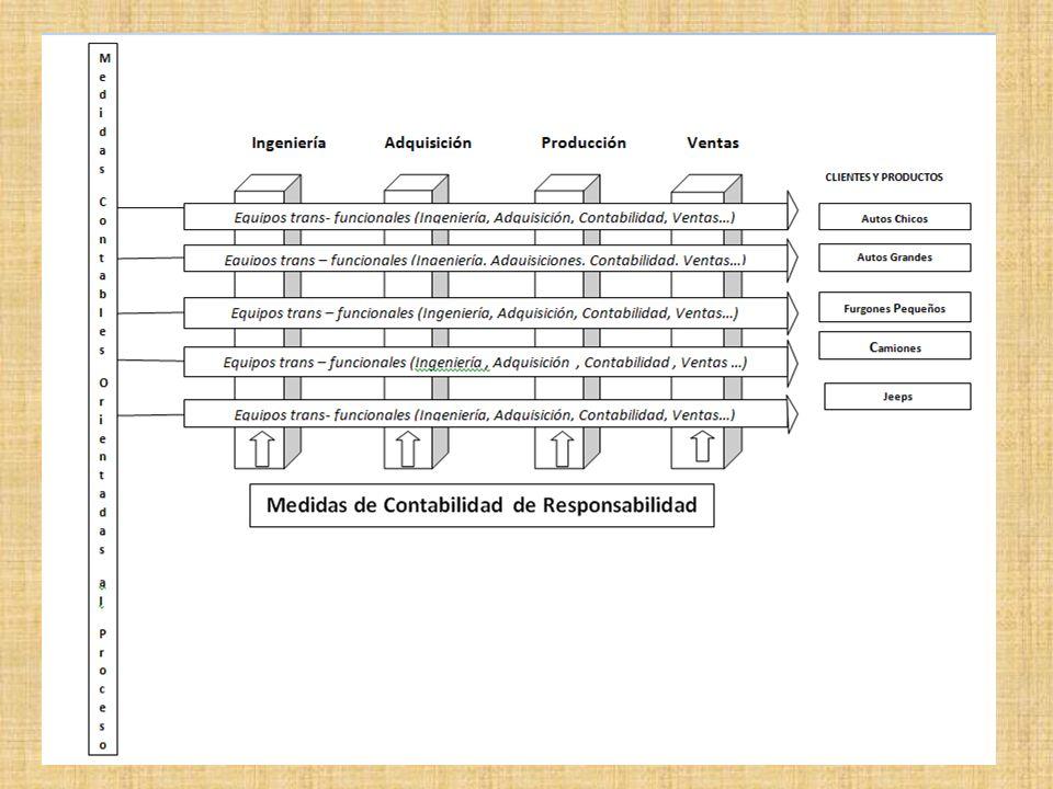 Atributos Técnicos de la Contabilidad de Administración Estratégica. La relevancia de los datos ; los datos mejoran las decisiones. - ¿ Son relevantes