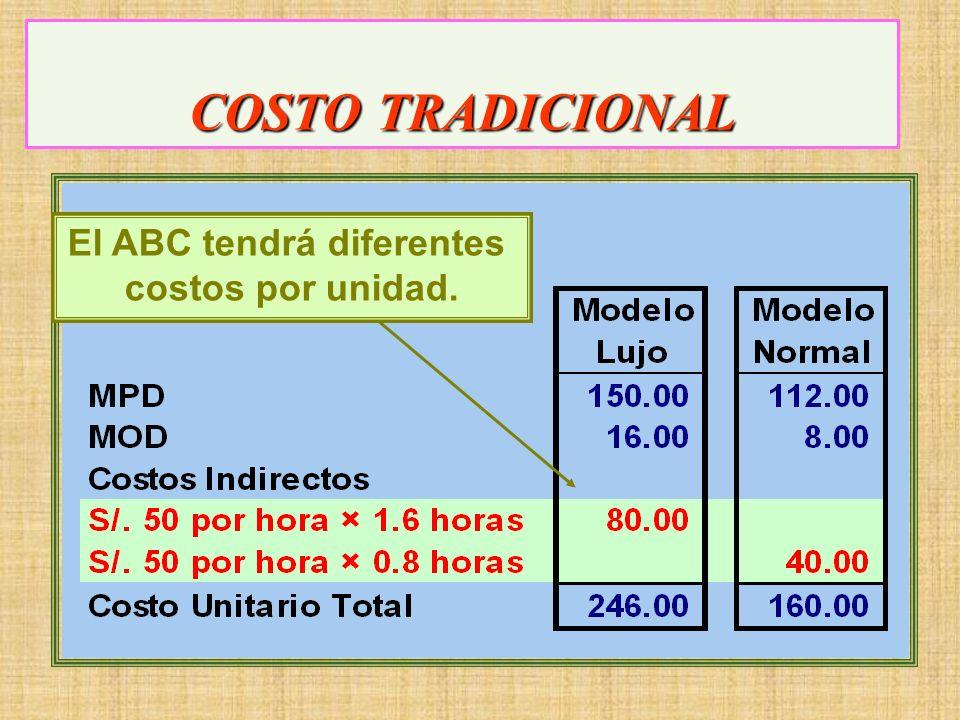 COSTO TRADICIONAL Tasa de = Costo Indirecto Estimado CI Actividad Estimada Tasa de CIF 2,000,000 40,000 Horas == 50 por Hora