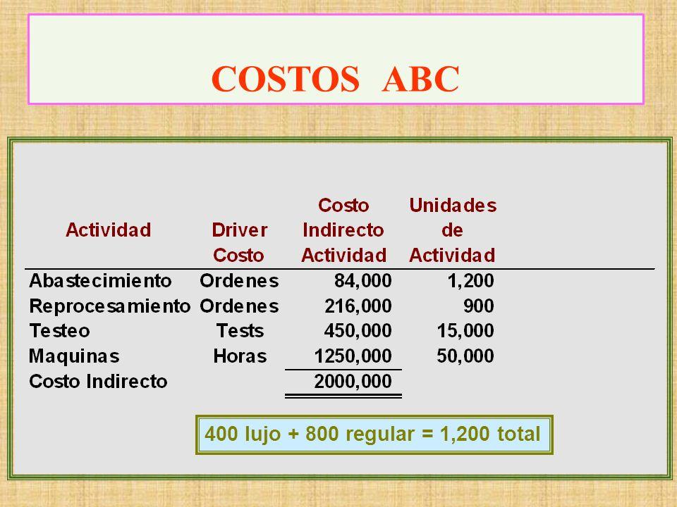 STANSA planea adoptar el costeo ABC. Usando los siguientes datos de actividad, determine el costo unitario de cada producto con el ABC. COSTOS ABC
