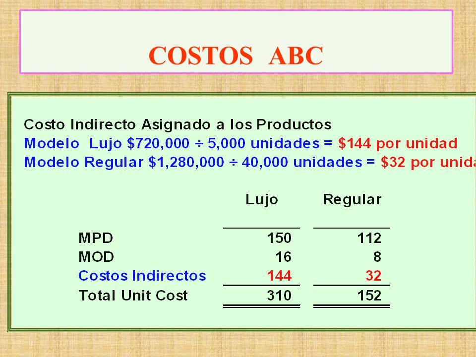 Costo Indirecto = 720,000 + 1,280,000 = 2,000,000 Recordar que 2,000,000 era la cantidad original del CIF.