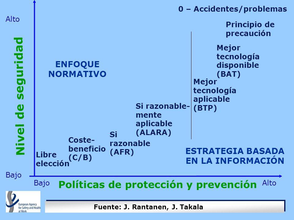 Enfoque Estratégico de Seguridad y Salud Laboral Directivas Europeas, Estrategia, Agencia Europea para la SST SLIC National Strategy and Programme SISTEMA DE SEGURIDAD Y SALUD LABORAL DEFENSA DE LA PROMOCIÓN LEGISLACIÓN INSPECCIÓN SLIC CONOCIMIENTO, SERVICIOS DE APOYO Estrategia Nacional y Programa Promoción de la Cultura de Seguridad Fortalecimiento del Sistema de SST Acción dirigida a: Construcción, pymes, agricultura, etc.