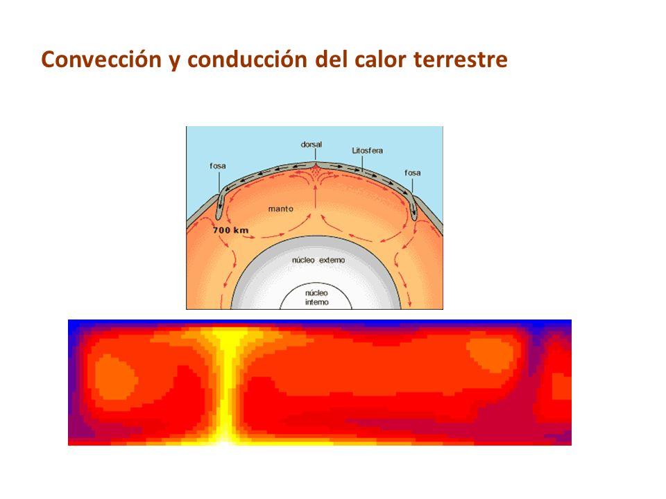 Convección y conducción del calor terrestre