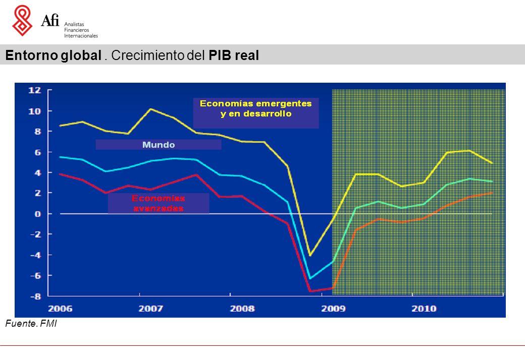 Entorno global. Crecimiento del PIB real Fuente. FMI