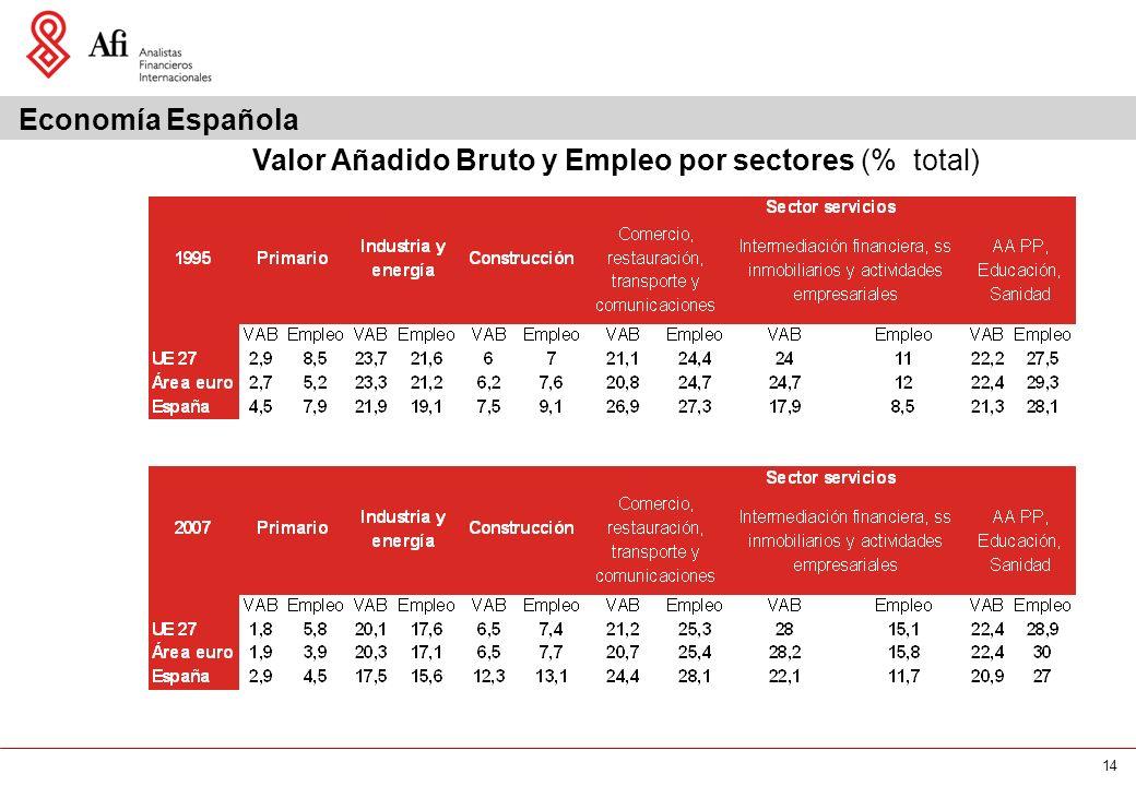 14 Valor Añadido Bruto y Empleo por sectores (% total) Economía Española