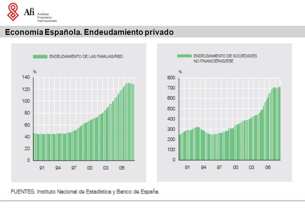 Economía Española. Endeudamiento privado
