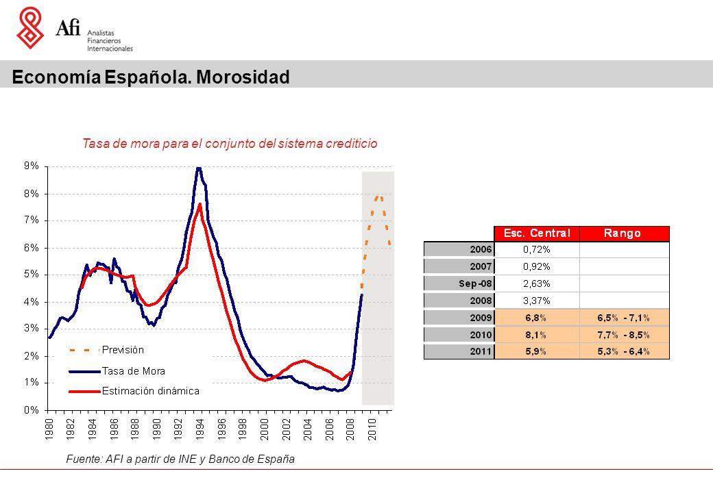 Fuente: AFI a partir de INE y Banco de España Tasa de mora para el conjunto del sistema crediticio Economía Española.