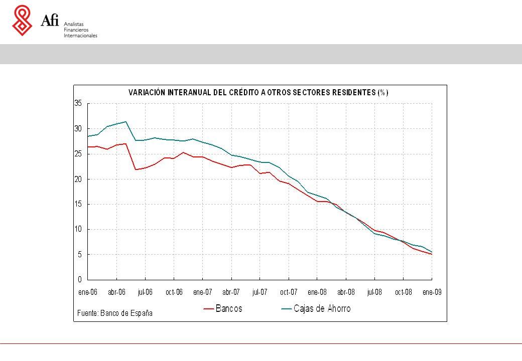 Tasa de ahorro e inversión en % del PIB Capacidad / necesidad de financiación en % del PIB por sector institucional Fuente: AFI a partir de INE Economía Española.