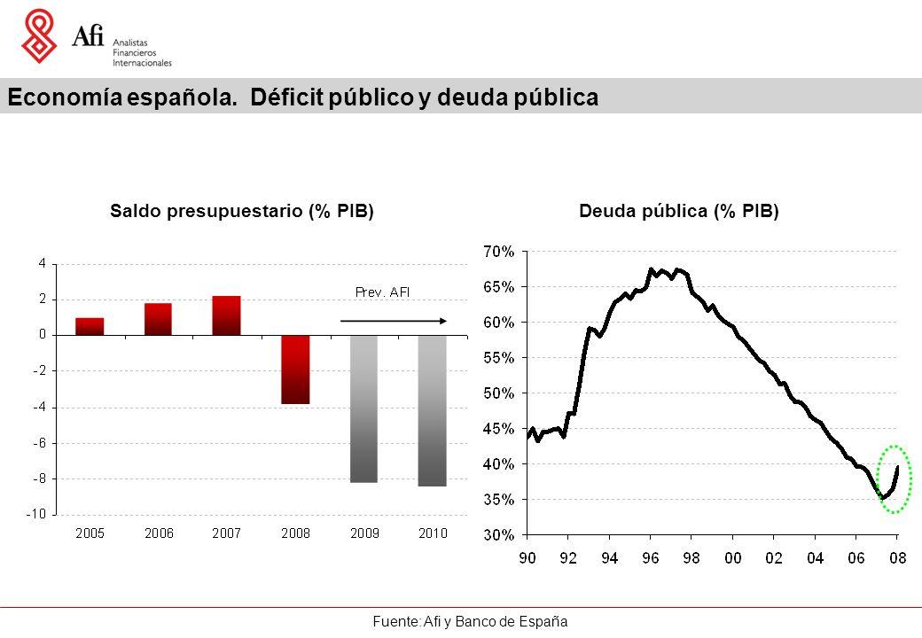 Fuente: Afi y Banco de España Economía española.