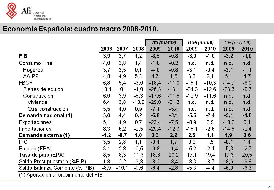 23 Economía Española: cuadro macro 2008-2010.
