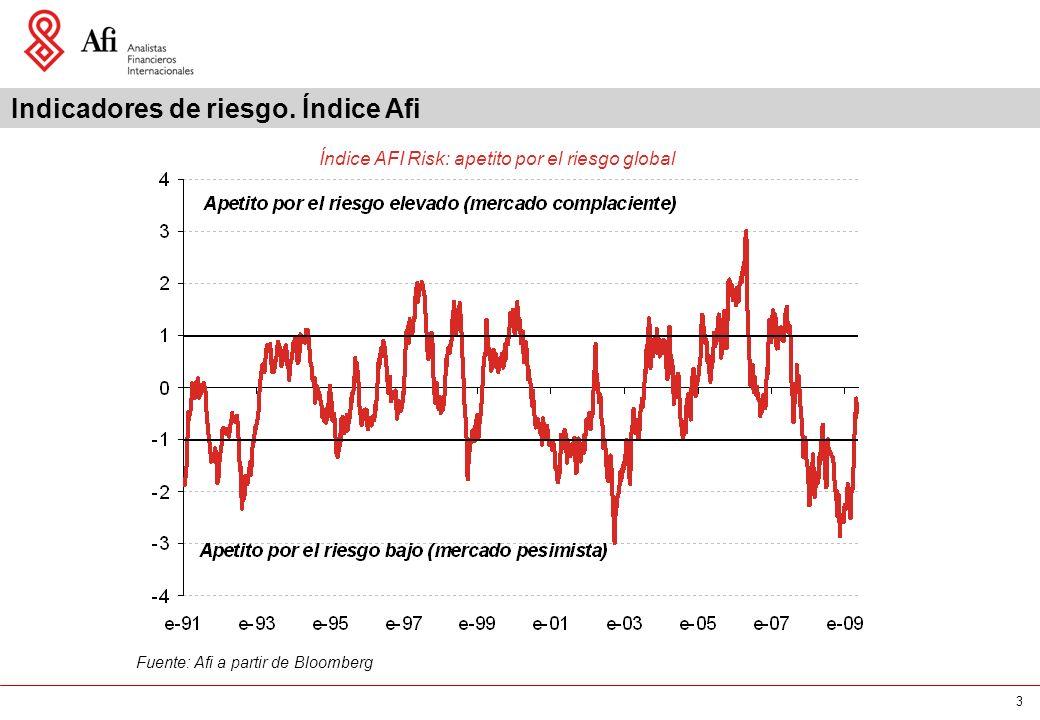 3 Fuente: Afi a partir de Bloomberg Indicadores de riesgo.