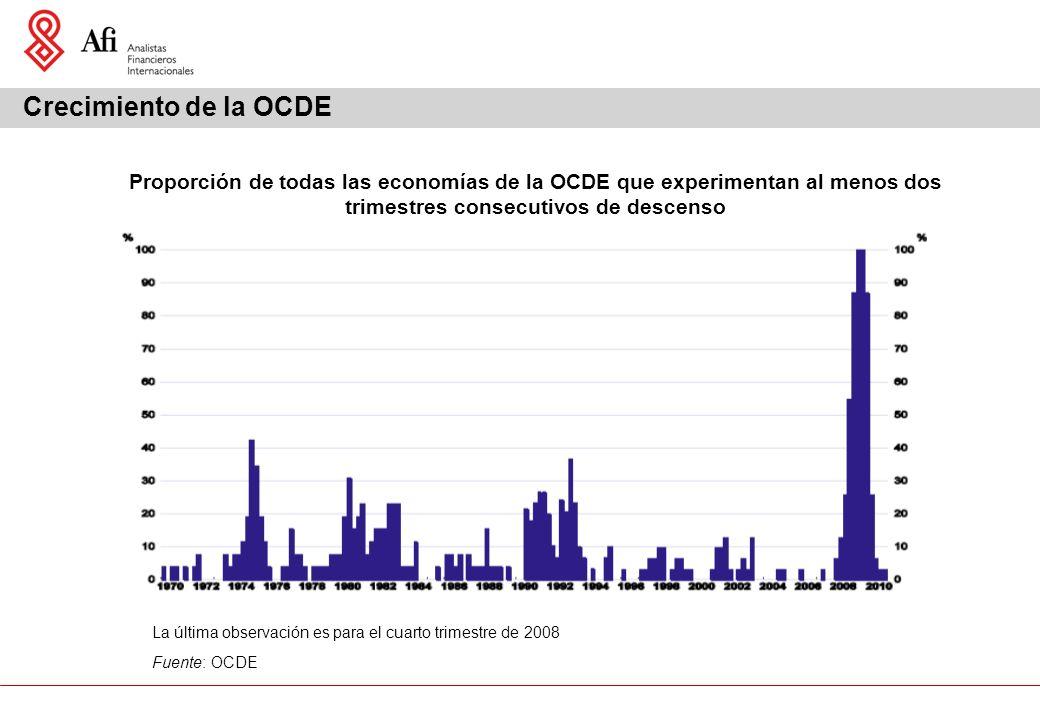 La última observación es para el cuarto trimestre de 2008 Fuente: OCDE Proporción de todas las economías de la OCDE que experimentan al menos dos trimestres consecutivos de descenso Crecimiento de la OCDE