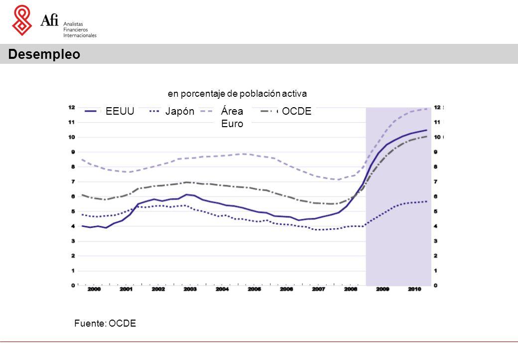 Desempleo en porcentaje de población activa EEUUJapónÁrea Euro OCDE Fuente: OCDE