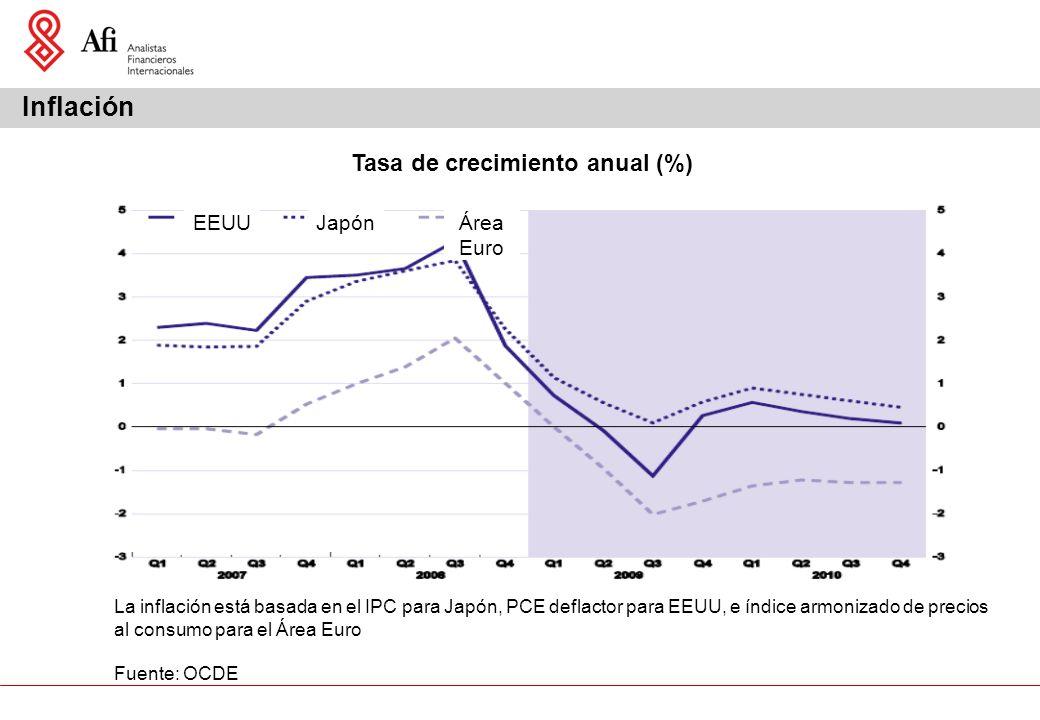 Inflación Tasa de crecimiento anual (%) EEUUJapónÁrea Euro La inflación está basada en el IPC para Japón, PCE deflactor para EEUU, e índice armonizado de precios al consumo para el Área Euro Fuente: OCDE