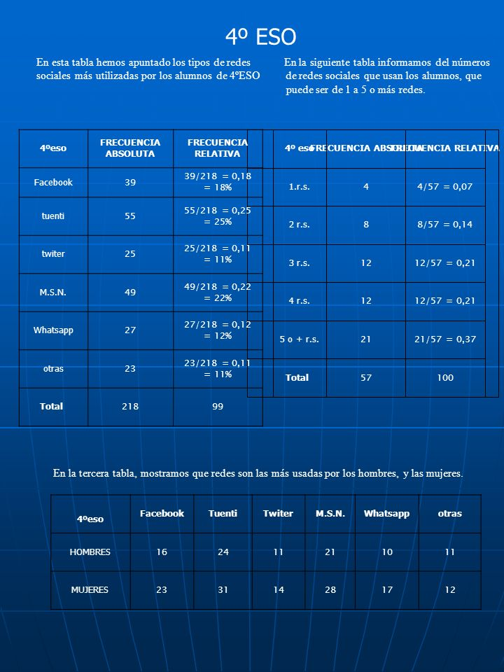 4º ESO En esta tabla hemos apuntado los tipos de redes En la siguiente tabla informamos del números sociales más utilizadas por los alumnos de 4ºESO de redes sociales que usan los alumnos, que puede ser de 1 a 5 o más redes.