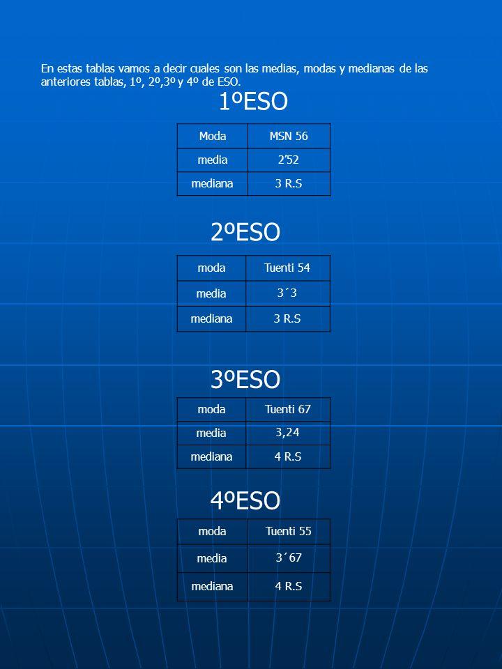 En estas tablas vamos a decir cuales son las medias, modas y medianas de las anteriores tablas, 1º, 2º,3º y 4º de ESO.