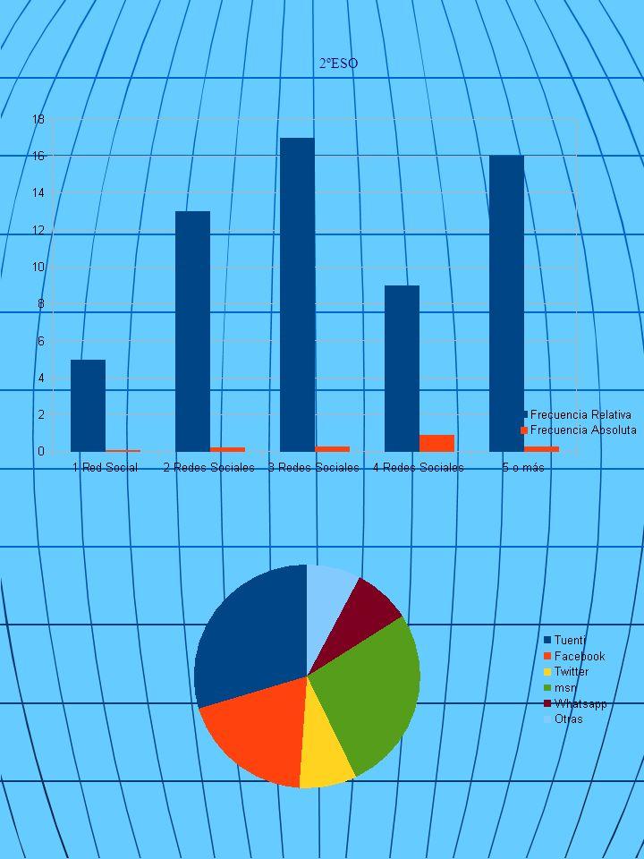 3º ESO En esta tabla hemos apuntado los tipos más En la siguiente tabla informamos del utilizadas por los alumnos de 3ºESO números de redes sociales que usan los alumnos, que puede ser de 1 a 5 o más redes.