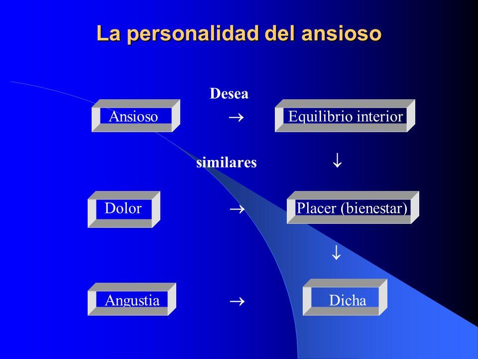 La personalidad del ansioso Desea Ansioso Equilibrio interior similares Dolor Placer (bienestar) Angustia Dicha