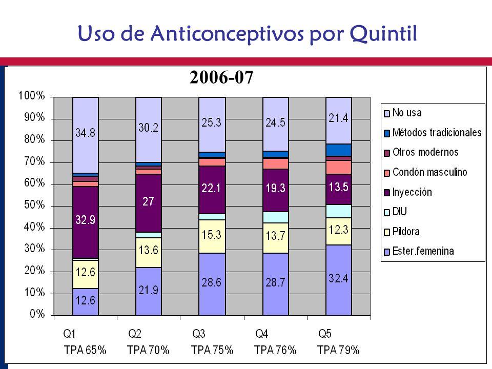 Uso de Anticonceptivos por Quintil 2006-07
