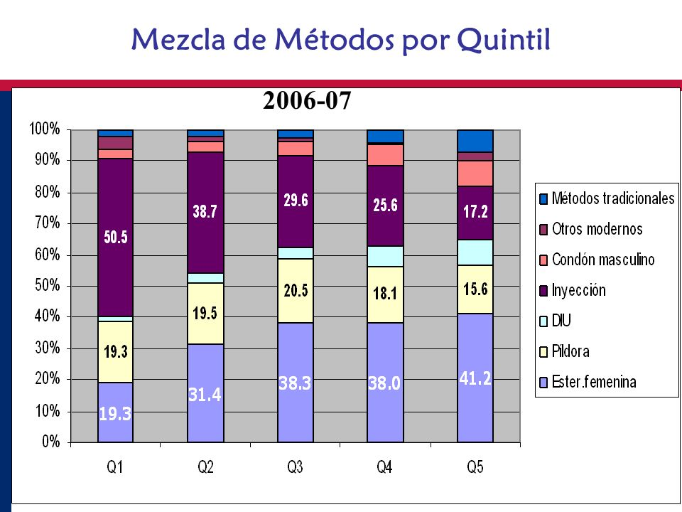 Mezcla de Métodos por Quintil 2006-07