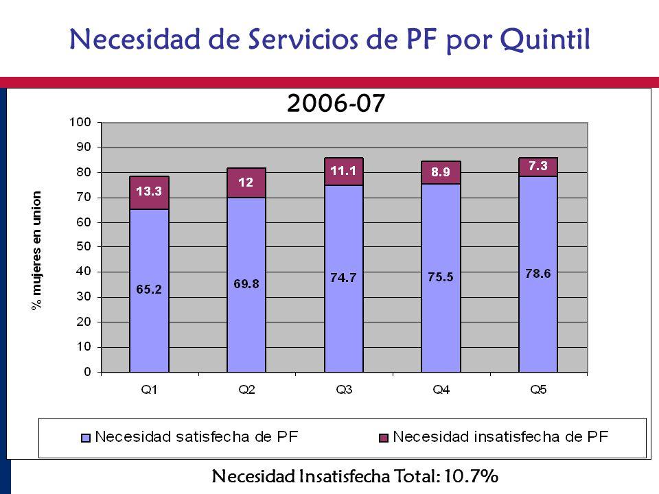 Necesidad de Servicios de PF por Quintil Necesidad Insatisfecha Total: 10.7% 2006-07