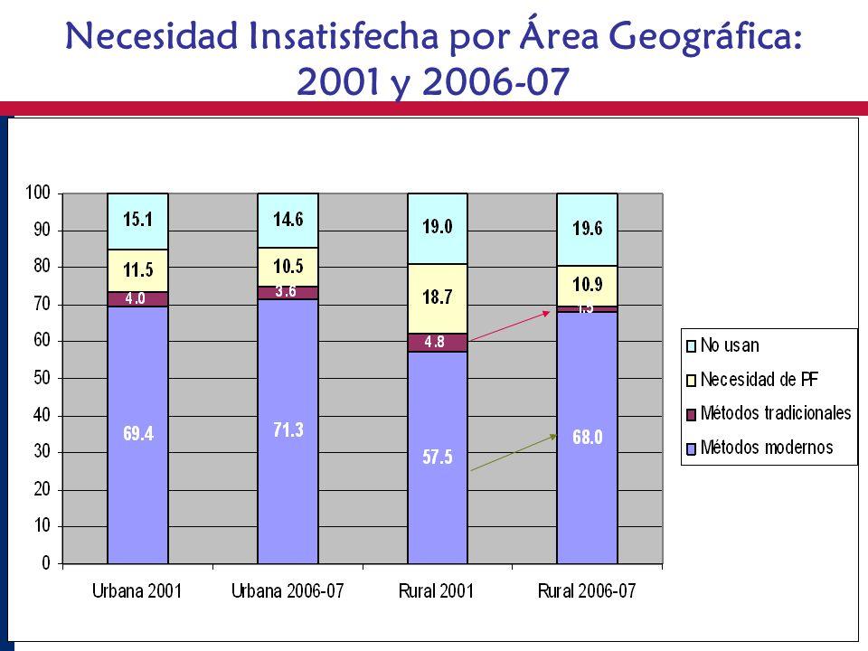 Necesidad Insatisfecha por Área Geográfica: 2001 y 2006-07