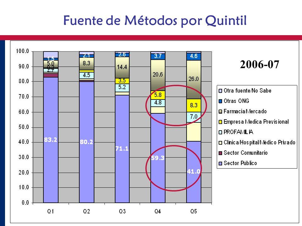 Fuente de Métodos por Quintil 2006-07