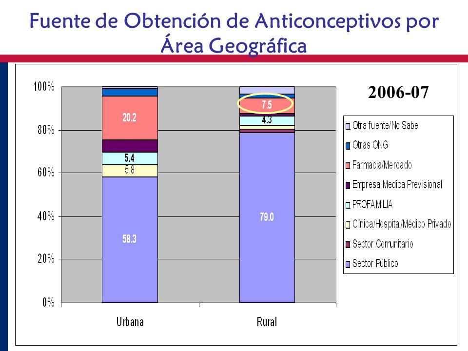 Fuente de Obtención de Anticonceptivos por Área Geográfica 2006-07