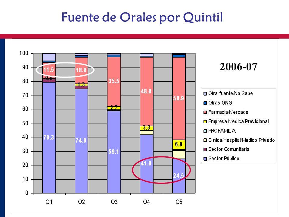 Fuente de Orales por Quintil 2006-07