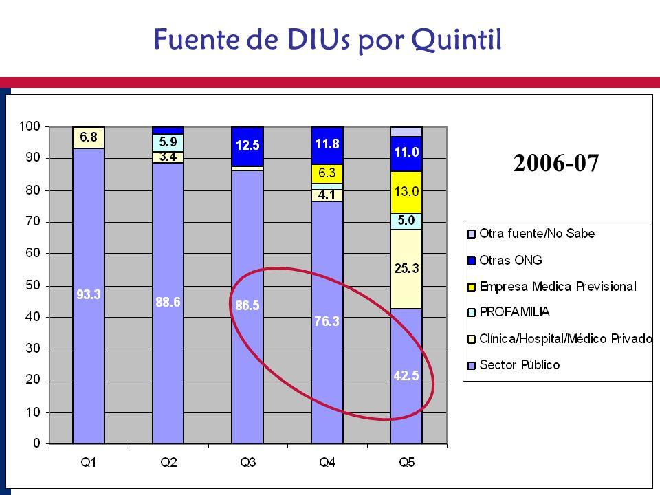 Fuente de DIUs por Quintil 2006-07