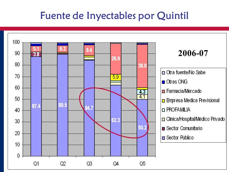 Fuente de Inyectables por Quintil 2006-07