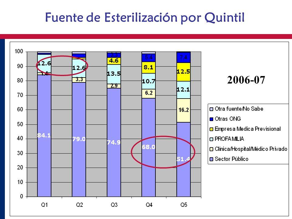 Fuente de Esterilización por Quintil 2006-07
