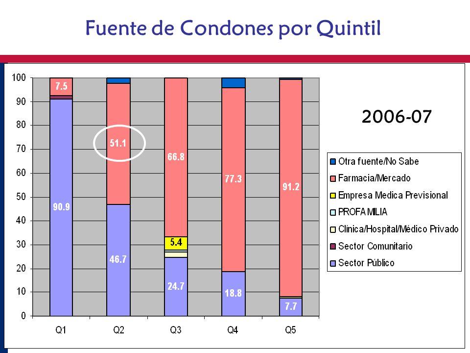 Fuente de Condones por Quintil 2006-07